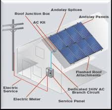 andalay solar inc form 10 k 1 2011 solar electric cells solar electric cells convert light energy into electricity at the atomic level the conversion efficiency of a solar electric cell is