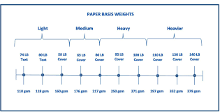 Paper 101 Paper Weight Guide Paper Weights Paper