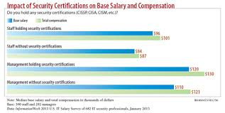 security salary 5 reasons security certifications matter informationweek