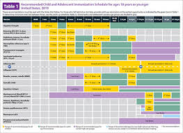 Age Chart For Shots Birth 18 Years Immunization Schedule Cdc