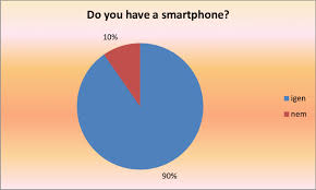 Distribution Of Respondents By Mobile Phone Own Chart