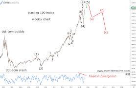 Nasdaq Bearish Reversal Expected Investing Com