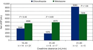 Comparison Of Metolazone Versus Chlorothiazide In Acute