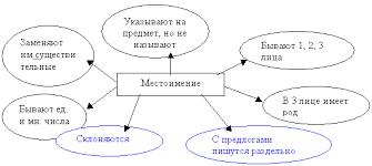 краткосрочный план урока по русскому языку на тему quot  краткосрочный план урока по русскому языку на тему quot Местоимения с предлогами quot 4 класс