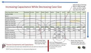 Smd Capacitor Size Chart Mlcc Shortages Are Creating Challenges In Multiple End