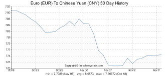Euro Eur To Chinese Yuan Cny Exchange Rates History Fx