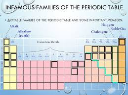 Unit 4: The Periodic Table of elements - ppt video online download