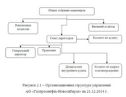 Анализ дебиторской и кредиторской задолженности организации на  Анализ дебиторской и кредиторской задолженности организации на примере АО Газпромнефть Новосибирск
