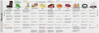 Bulletproof Food Chart Bulletproof Diet And Intermittent Fasting My 1 5 Year