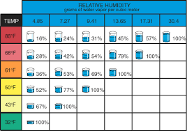 Humidity Temperature Relationship Chart Humidity