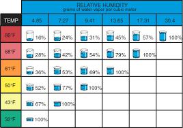 Relative Humidity And Temperature Chart Humidity