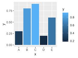 Ggplot2 Bar Chart Labels R Adjust Space Between Ggplot2 Axis Labels And Plot Area 2
