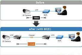 coaxial converter for ip cameras converter bnc to rj45 buy coaxial converter for ip cameras converter bnc to rj45