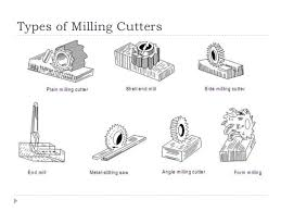 milling cutter types. backlash eliminator; 33. types of milling cutters cutter l