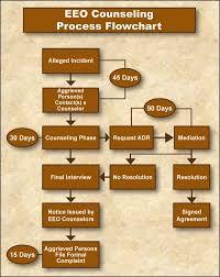 Eeo Counseling Process Flowchart Employment Opportunities