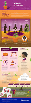 a raisin in the sun study guide course hero a raisin in the sun infographic thumbnail