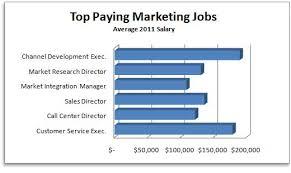 Social Service Jobs In Mn, Types Of Marketing Jobs Description