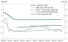 2 Year Libor Rate Chart China Unveils Its Own Libor How Chinas Interest Rate