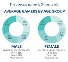 Video Game Sales Charts All Time Video Games Violence Infographics Video Games Procon Org