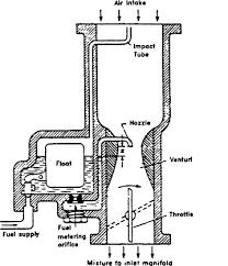 Piston Engine An Overview Sciencedirect Topics