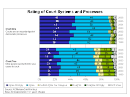 Court Chart Chart One Courts Are An Important Part Of Democratic