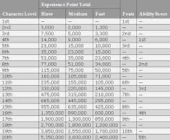 Experience Chart 3 5 Black Marches Character Advancement And Wealth By Level