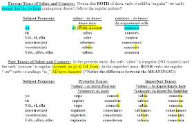Saber Vs Conocer Verb Tenses Verb Tenses How To Speak