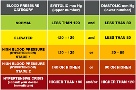Hypertension Guidelines Chart Understanding Blood Pressure Readings American Heart