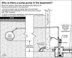 sump pump wiring diagram wiring diagram and hernes sump pump float wiring image about diagram