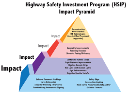 noteworthy practices  addressing safety on locally owned and    figure   diagram  this image is of the minnesota highway safety investment program impact