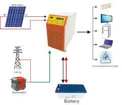 Off Grid Solar System Design Philippines 4kw 5kw Solar System Price For Home Use Philippines Batteries For Solar System 10kw Solar Power Plant For Sale Buy Solar System Price 5000w Off Grid