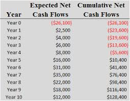 online cash flow calculator how to calculate payback period method formula video lesson