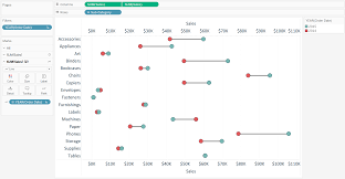 Dumbell Charts In Tableau Chart Data Visualization Label