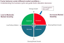 Factor Strategies Beyond A Market Peak Seeking Alpha