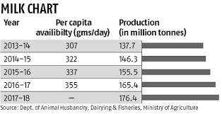 Supply Shortage Pushes Skimmed Milk Powder Price Up 25 In