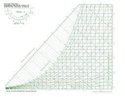 Applied Psychrometrics Introducing The Psychrometric Chart