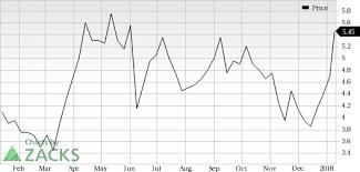 Cogint Inc Cogt Jumps Stock Rises 6 9 Nasdaq