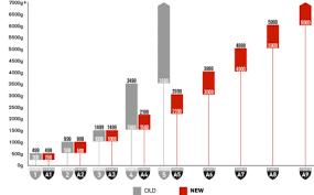 En388 Chart Cut Resistant Safety Glove Ratings Ansi Or En388 Coptool