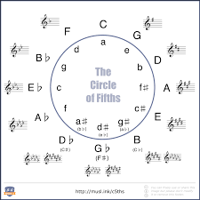 Major Scale Chord Progression Chart Discovering Minor Chord Progressions Musical U
