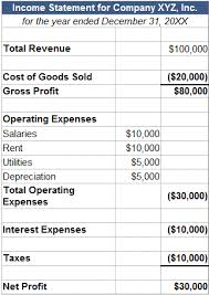 Components Of Income Statement Unique Net Profit Margin Full Explanation Formula Example