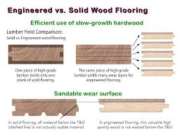 floor manufactured wood flooring vs hardwood stylish on floor throughout why choose engineered 2 manufactured wood