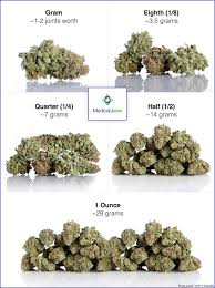 Weed Gram Chart Weed Measurements Guide Marijuana Quantities Weights Prices