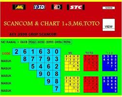 4d2all Chart 4d2u Com Malaysias First 4d Results Statistics Website