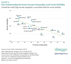 thirteen economic facts about social mobility and the role of  countries high income inequality have low social mobility