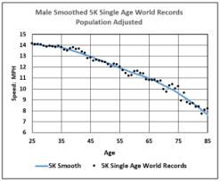 Age Handicap Data Analytics For Foot Races