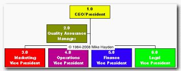 Get Org Chart Trouble Getting Organized Company Organization Chart