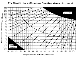 Grade Level Age Chart Readability Reading Ages