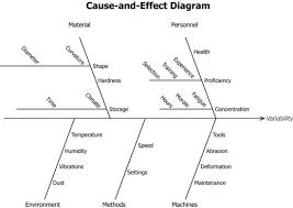 3 3 Cause And Effect Diagrams Industrial Statistics With Minitab