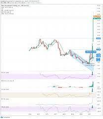 AMC Entertainment Holdings Stock ...
