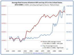 Us Income Disparity Chart Inequality
